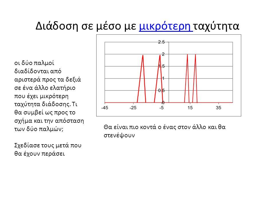 Διάδοση σε μέσο με μικρότερη ταχύτηταμικρότερη οι δύο παλμοί διαδίδονται από αριστερά προς τα δεξιά σε ένα άλλο ελατήριο που έχει μικρότερη ταχύτητα δ