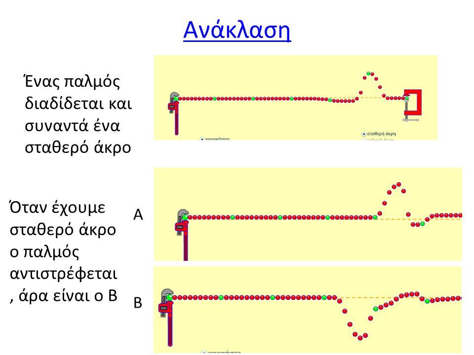 Ανάκλαση Ένας παλμός διαδίδεται και συναντά ένα σταθερό άκρο Α Β Όταν έχουμε σταθερό άκρο ο παλμός αντιστρέφεται, άρα είναι ο Β