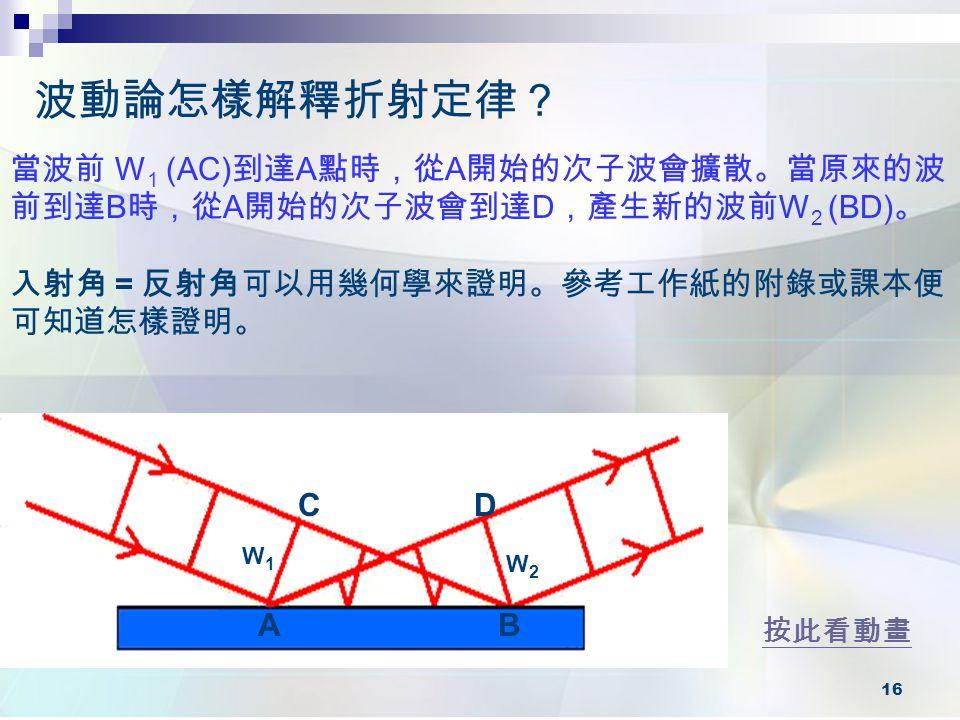 16 波動論怎樣解釋折射定律? 按此看動畫 W1W1 W2W2 CD AB 當波前 W 1 (AC) 到達 A 點時,從 A 開始的次子波會擴散。當原來的波 前到達 B 時,從 A 開始的次子波會到達 D ,產生新的波前 W 2 (BD) 。 入射角 = 反射角可以用幾何學來證明。參考工作紙的附錄或