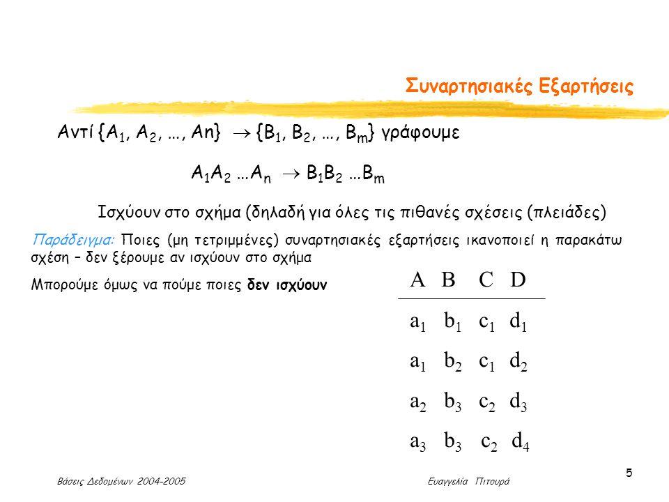 Βάσεις Δεδομένων 2004-2005 Ευαγγελία Πιτουρά 5 Συναρτησιακές Εξαρτήσεις Ισχύουν στο σχήμα (δηλαδή για όλες τις πιθανές σχέσεις (πλειάδες) Παράδειγμα: Ποιες (μη τετριμμένες) συναρτησιακές εξαρτήσεις ικανοποιεί η παρακάτω σχέση – δεν ξέρουμε αν ισχύουν στο σχήμα Μπορούμε όμως να πούμε ποιες δεν ισχύουν Α Β C D a 1 b 1 c 1 d 1 a 1 b 2 c 1 d 2 a 2 b 3 c 2 d 3 a 3 b 3 c 2 d 4 Αντί {Α 1, Α 2, …, Αn}  {Β 1, Β 2, …, Β m } γράφουμε Α 1 Α 2 …Α n  Β 1 Β 2 …Β m
