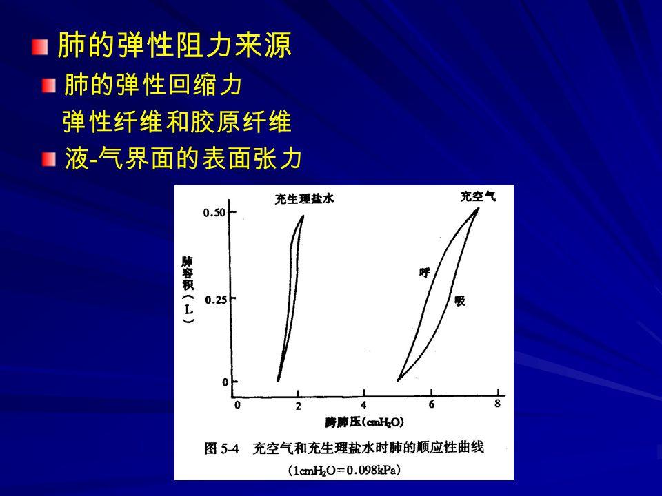 肺的弹性回缩力 弹性纤维和胶原纤维 液 - 气界面的表面张力 肺的弹性阻力来源