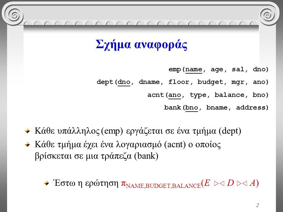 2 Σχήμα αναφοράς Κάθε υπάλληλος (emp) εργάζεται σε ένα τμήμα (dept) Κάθε τμήμα έχει ένα λογαριασμό (acnt) ο οποίος βρίσκεται σε μια τράπεζα (bank) Έστω η ερώτηση π NAME,BUDGET,BALANCE (E  D  A) emp(name, age, sal, dno) dept(dno, dname, floor, budget, mgr, ano) acnt(ano, type, balance, bno) bank(bno, bname, address)
