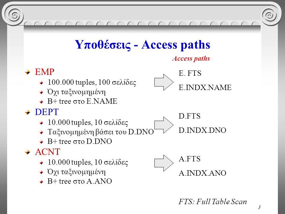 3 Υποθέσεις - Access paths EMP 100.000 tuples, 100 σελίδες Όχι ταξινομημένη B+ tree στο E.NAME DEPT 10.000 tuples, 10 σελίδες Ταξινομημένη βάσει του D.DNO B+ tree στο D.DNO ACNT 10.000 tuples, 10 σελίδες Όχι ταξινομημένη B+ tree στο A.ANO E.