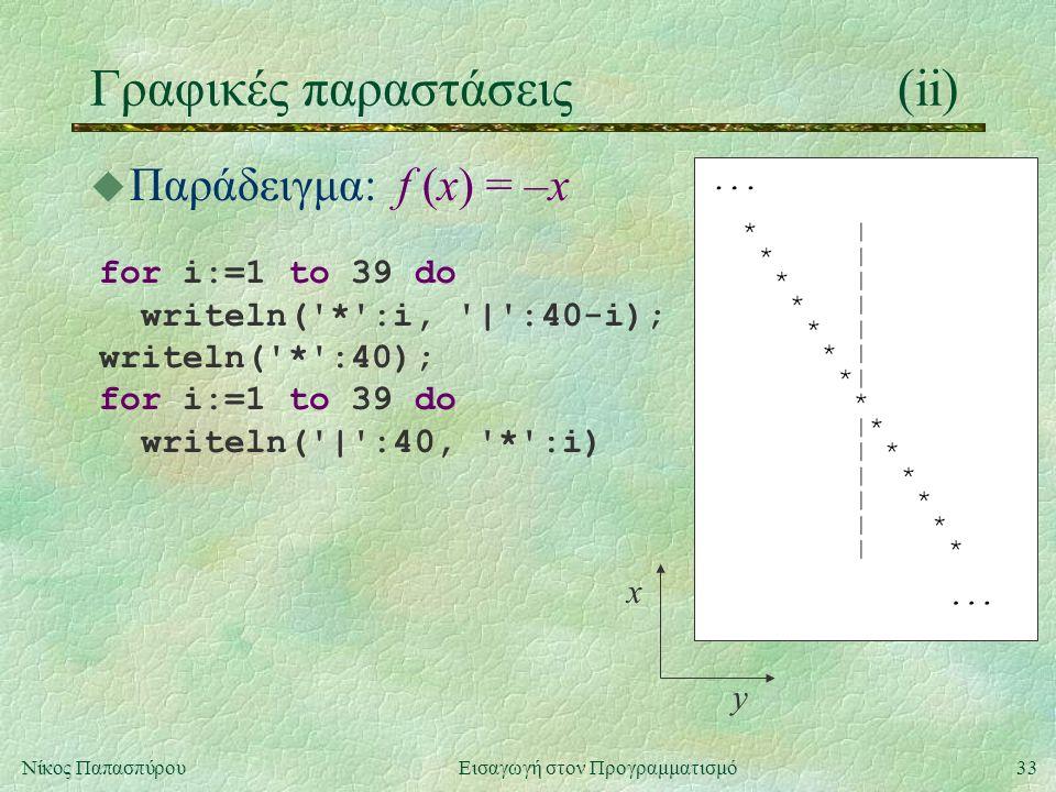 33Νίκος Παπασπύρου Εισαγωγή στον Προγραμματισμό Γραφικές παραστάσεις(ii) for i:=1 to 39 do writeln( * :i, | :40-i); writeln( * :40); for i:=1 to 39 do writeln( | :40, * :i) y x u Παράδειγμα: f (x) = –x