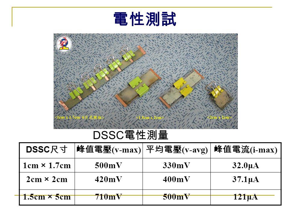 電性測試 DSSC 尺寸峰值電壓 (v-max) 平均電壓 (v-avg) 峰值電流 (i-max) 1cm × 1.7cm 500mV330mV32.0μA 2cm × 2cm 420mV400mV37.1μA 1.5cm × 5cm 710mV500mV121μA DSSC 電性測量