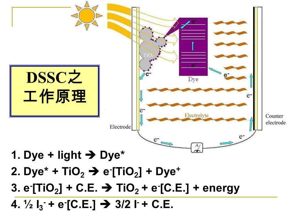 DSSC 之 工作原理 1. Dye + light  Dye* 2. Dye* + TiO 2  e - [TiO 2 ] + Dye + 3. e - [TiO 2 ] + C.E.  TiO 2 + e - [C.E.] + energy 4. ½ I 3 - + e - [C.E.]