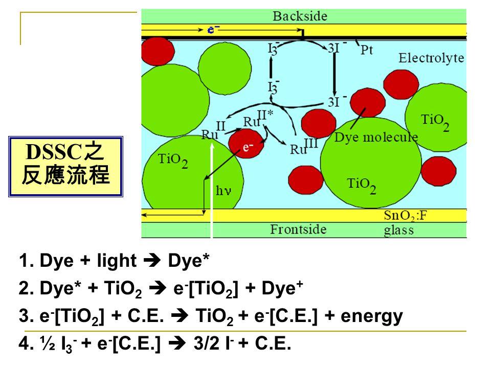 DSSC 之 反應流程 1. Dye + light  Dye* 2. Dye* + TiO 2  e - [TiO 2 ] + Dye + 3. e - [TiO 2 ] + C.E.  TiO 2 + e - [C.E.] + energy 4. ½ I 3 - + e - [C.E.]