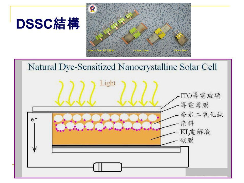 應用展示  串連 6 片染料敏化太陽電池,量測可得最大電壓趨 近 2V ,可以驅動普通小型計算機。 驅動實測短片 驅動實測短片 <<