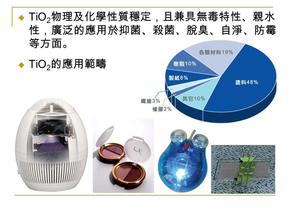  TiO 2 物理及化學性質穩定,且兼具無毒特性、親水 性,廣泛的應用於抑菌、殺菌、脫臭、自淨、防霉 等方面。  TiO 2 的應用範疇