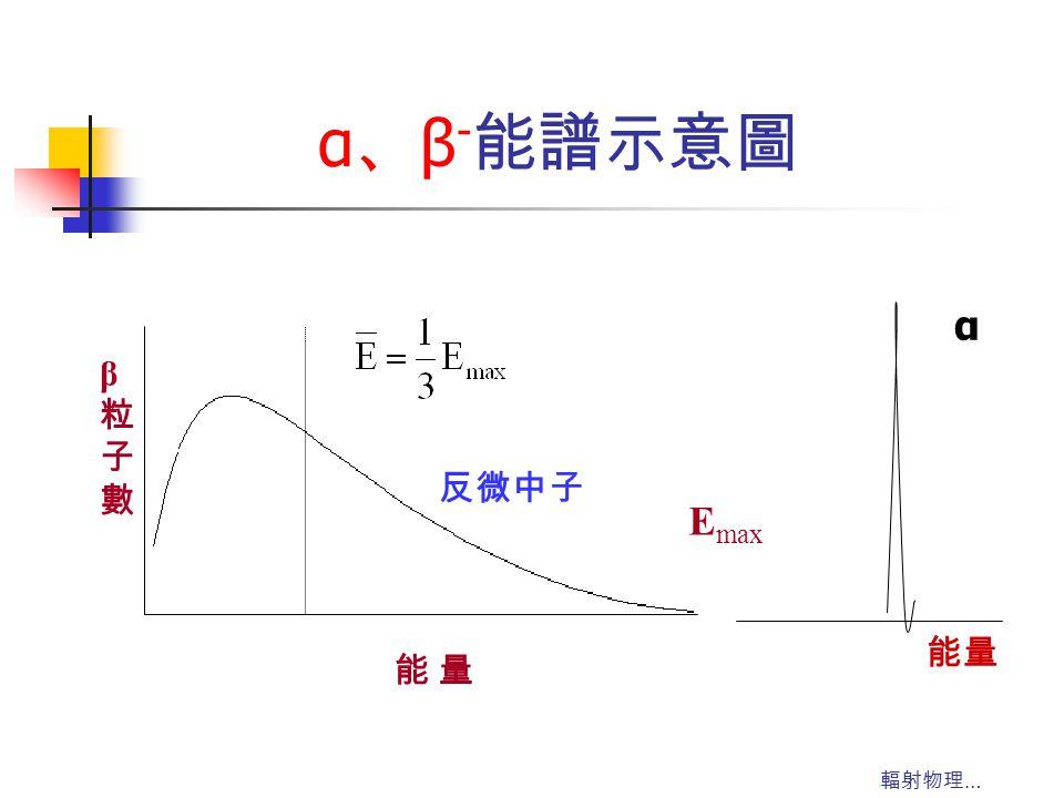 輻射物理 … α 、 β - 能譜示意圖 E max 能 量能 量 β粒子數β粒子數 α 能量 反微中子