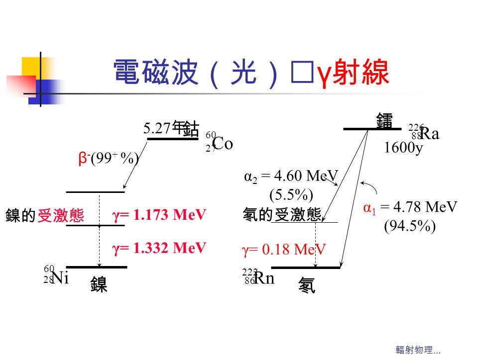 輻射物理 … 電磁波(光)‥ γ 射線 鈷 60 27 Co 5.27 年 β - (99 + %) 鎳的受激態 γ= 1.332 MeV 鎳 60 28 Ni γ= 1.173 MeV 鐳 226 88 Ra 1600y α 1 = 4.78 MeV (94.5%) α 2 = 4.60 MeV