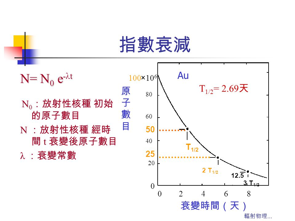輻射物理 … 指數衰減 N= N 0 e -t N= N 0 e -λt N 0 N 0 :放射性核種 初始 的原子數目 N N :放射性核種 經時 間 t 衰變後原子數目 λ :衰變常數 02468 100 80 60 40 20 0 ×10 6 50 25 12.5 T 1/2 3 T 1/2
