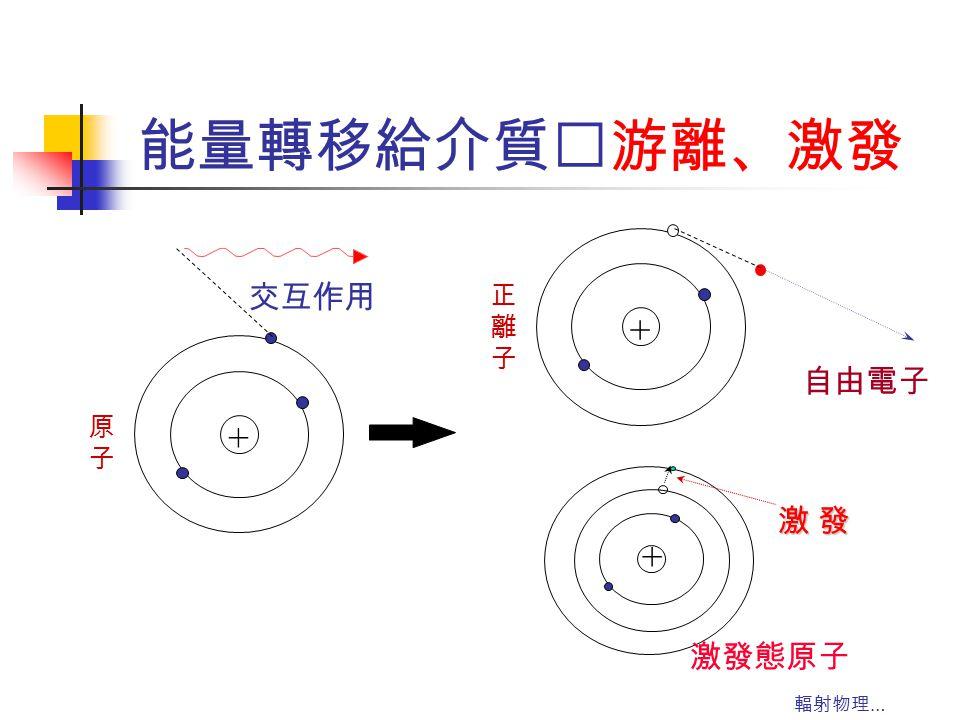 輻射物理 … 能量轉移給介質‥游離、激發 + 原子原子 交互作用 + 正離子正離子 自由電子 + 激發態原子 激 發激 發激 發激 發