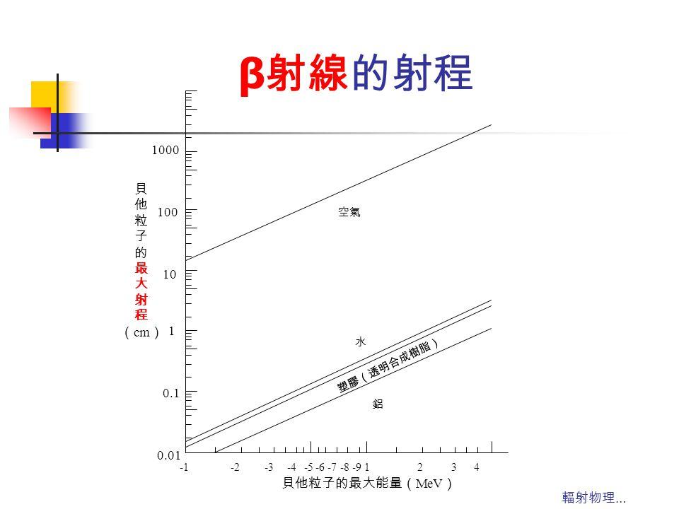 輻射物理 … β 射線的射程 0.01 0.1 1 10 100 1000 -2-3-4-5-6 -7 -8 -9 1234 空氣 水 塑膠(透明合成樹脂) 鋁 貝 他 粒 子 的 最 大 射 程 ( cm ) 貝他粒子的最大能量( MeV )