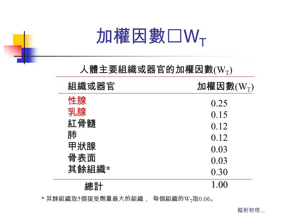 輻射物理 … 加權因數‥ W T 人體主要組織或器官的加權因數 (W T ) 組織或器官加權因數 (W T ) 性腺 乳腺 紅骨髓 肺 甲狀腺 骨表面 其餘組織 * 0.25 0.15 0.12 0.03 0.30 總計 1.00 * 其餘組織取 5 個接受劑量最大的組織, 每個組織的 W T 取