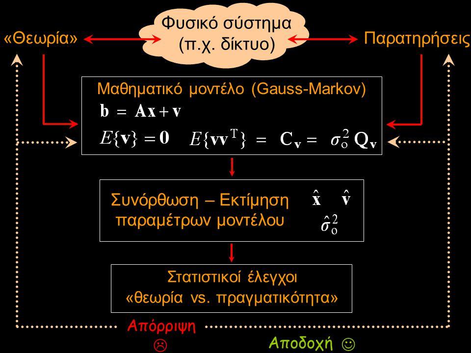 Φυσικό σύστημα (π.χ. δίκτυο) «Θεωρία» Παρατηρήσεις Μαθηματικό μοντέλο (Gauss-Markov) Συνόρθωση – Εκτίμηση παραμέτρων μοντέλου Στατιστικοί έλεγχοι «θεω