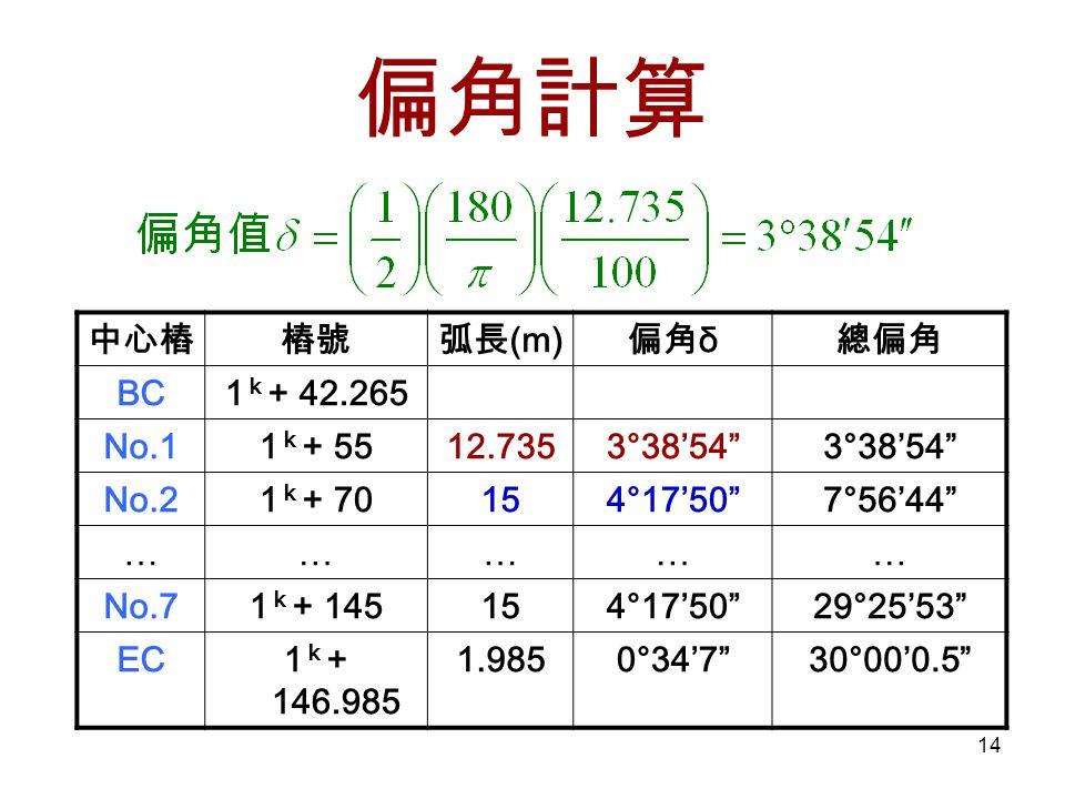 14 偏角計算 中心樁樁號弧長 (m) 偏角 δ 總偏角 BC1 k + 42.265 No.11 k + 5512.7353°38'54 No.21 k + 70154°17'50 7°56'44 …………… No.71 k + 145154°17'50 29°25'53 EC1 k + 146.985 1.9850°34'7 30°00'0.5