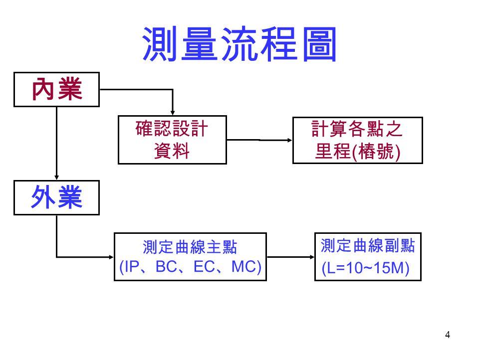 4 測量流程圖 內業 測定曲線副點 (L=10~15M) 測定曲線主點 (IP 、 BC 、 EC 、 MC) 外業 確認設計 資料 計算各點之 里程 ( 樁號 )