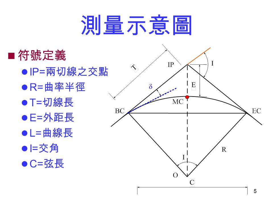 5 測量示意圖 符號定義 IP= 兩切線之交點 R= 曲率半徑 T= 切線長 E= 外距長 L= 曲線長 I= 交角 C= 弦長