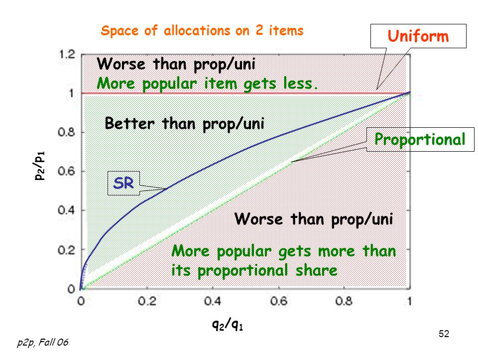 p2p, Fall 06 52 q 2 /q 1 p 2 /p 1 Space of allocations on 2 items Worse than prop/uni More popular item gets less.