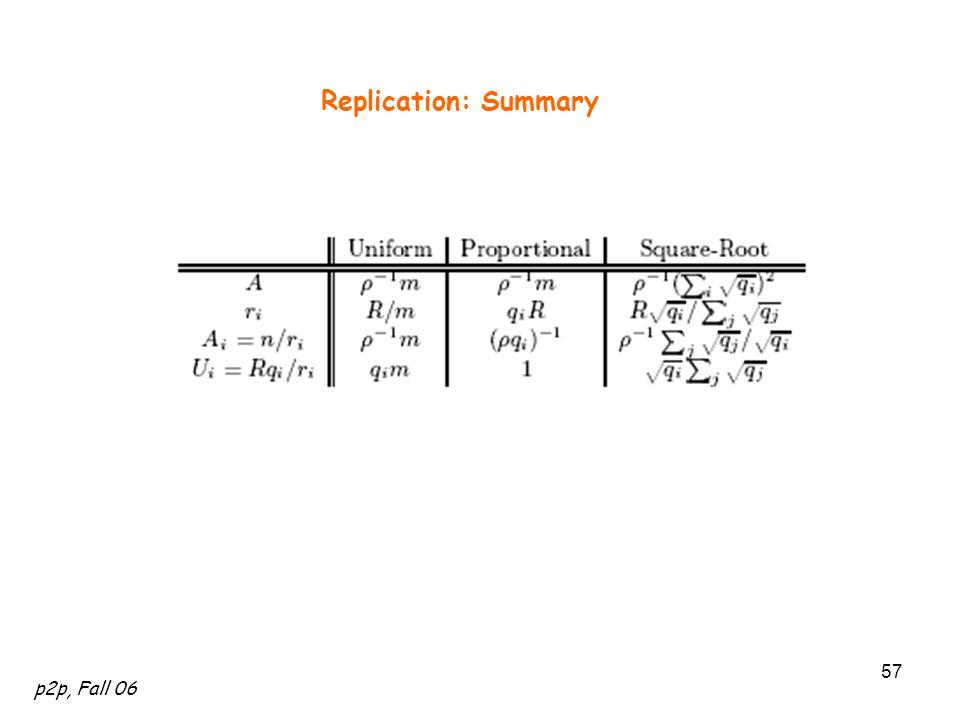 p2p, Fall 06 57 Replication: Summary