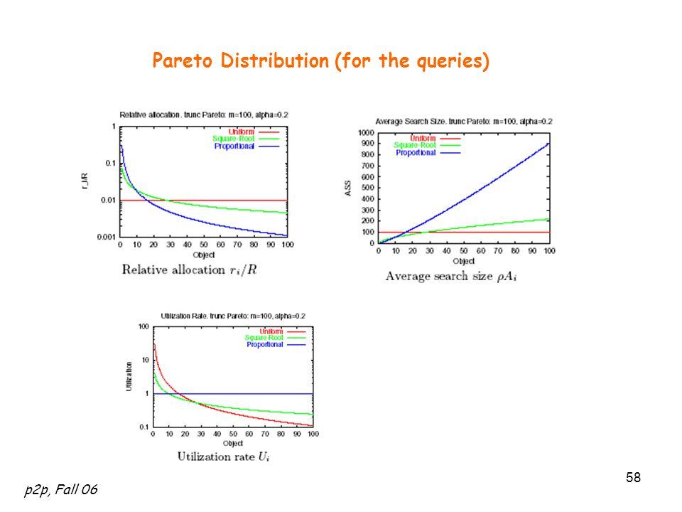 p2p, Fall 06 58 Pareto Distribution (for the queries)