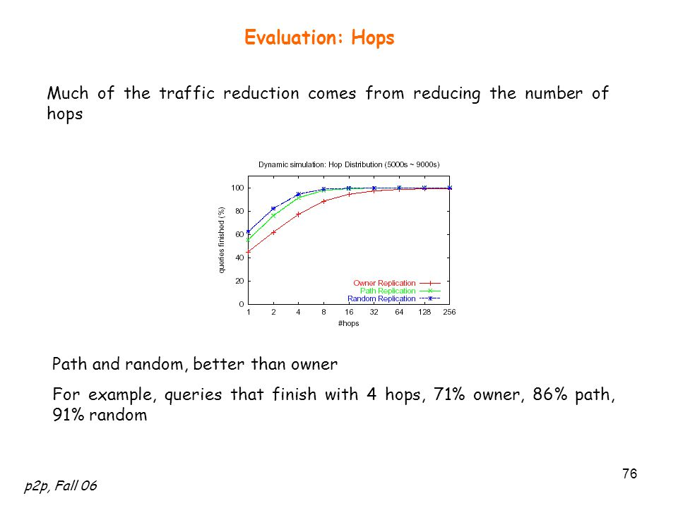 p2p, Fall 06 76 Evaluation: Hops Much of the traffic reduction comes from reducing the number of hops Path and random, better than owner For example, queries that finish with 4 hops, 71% owner, 86% path, 91% random