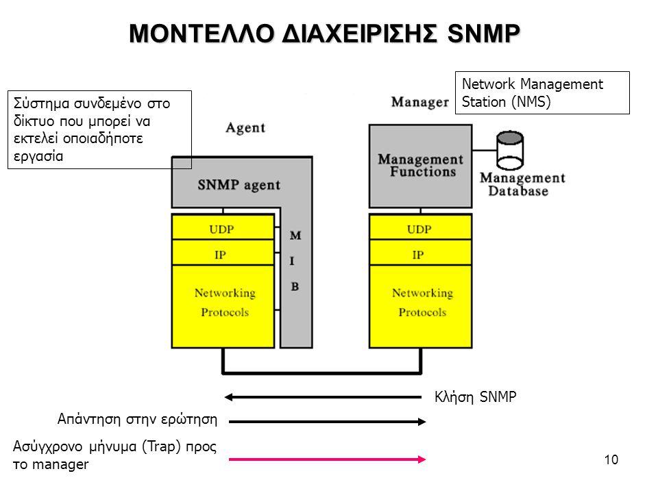 10 ΜΟΝΤΕΛΛΟ ΔΙΑΧΕΙΡΙΣΗΣ SNMP Κλήση SNMP Απάντηση στην ερώτηση Ασύγχρονο μήνυμα (Trap) προς το manager Σύστημα συνδεμένο στο δίκτυο που μπορεί να εκτελεί οποιαδήποτε εργασία Network Management Station (NMS)