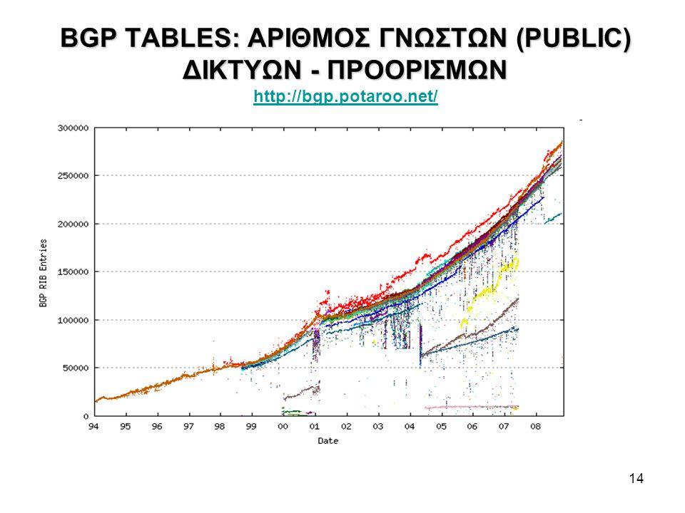 14 BGP TABLES: ΑΡΙΘΜΟΣ ΓΝΩΣΤΩΝ (PUBLIC) ΔΙΚΤΥΩΝ - ΠΡΟΟΡΙΣΜΩΝ BGP TABLES: ΑΡΙΘΜΟΣ ΓΝΩΣΤΩΝ (PUBLIC) ΔΙΚΤΥΩΝ - ΠΡΟΟΡΙΣΜΩΝ http://bgp.potaroo.net/ http://bgp.potaroo.net/