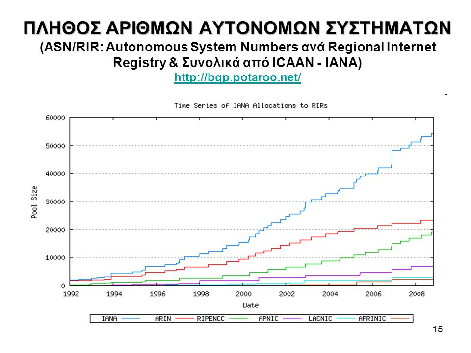 15 ΠΛΗΘΟΣ ΑΡΙΘΜΩΝ ΑΥΤΟΝΟΜΩΝ ΣΥΣΤΗΜΑΤΩΝ ΠΛΗΘΟΣ ΑΡΙΘΜΩΝ ΑΥΤΟΝΟΜΩΝ ΣΥΣΤΗΜΑΤΩΝ (ASN/RIR: Autonomous System Numbers ανά Regional Internet Registry & Συνολικά από ICAAN - ΙΑΝΑ) http://bgp.potaroo.net/ http://bgp.potaroo.net/