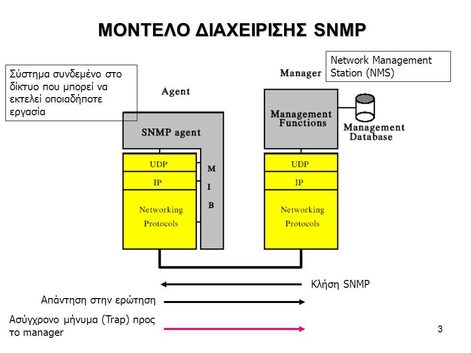 3 ΜΟΝΤΕΛΟ ΔΙΑΧΕΙΡΙΣΗΣ SNMP Κλήση SNMP Απάντηση στην ερώτηση Ασύγχρονο μήνυμα (Trap) προς το manager Σύστημα συνδεμένο στο δίκτυο που μπορεί να εκτελεί οποιαδήποτε εργασία Network Management Station (NMS)