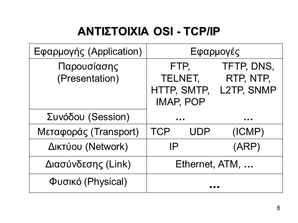 6 ΑΝΤΙΣΤΟΙΧΙΑ OSI - TCP/IP Εφαρμογής (Application)Εφαρμογές Παρουσίασης (Presentation) FTP, TELNET, HTTP, SMTP, IMAP, POP TFTP, DNS, RTP, NTP, L2TP, SNMP Συνόδου (Session)…… Μεταφοράς (Transport)TCP UDP(ICMP) Δικτύου (Network)IP (ARP) Διασύνδεσης (Link)Ethernet, ATM, … Φυσικό (Physical)...