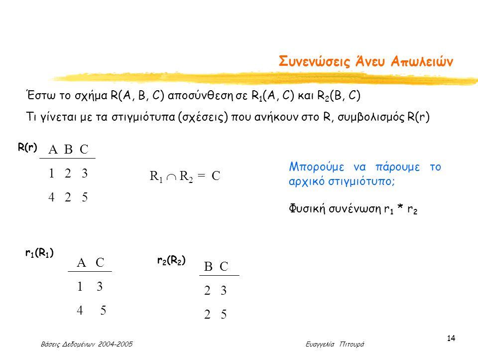 Βάσεις Δεδομένων 2004-2005 Ευαγγελία Πιτουρά 14 Συνενώσεις Άνευ Απωλειών Α B C 1 2 3 4 2 5 R(r) A C 1 3 4 5 B C 2 3 2 5 R 1  R 2 = C Έστω το σχήμα R(A, B, C) αποσύνθεση σε R 1 (A, C) και R 2 (B, C) Τι γίνεται με τα στιγμιότυπα (σχέσεις) που ανήκουν στο R, συμβολισμός R(r) r 1 (R 1 ) r 2 (R 2 ) Μπορούμε να πάρουμε το αρχικό στιγμιότυπο; Φυσική συνένωση r 1 * r 2