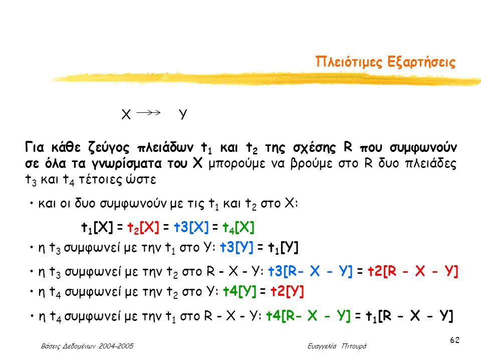Βάσεις Δεδομένων 2004-2005 Ευαγγελία Πιτουρά 62 Πλειότιμες Εξαρτήσεις Για κάθε ζεύγος πλειάδων t 1 και t 2 της σχέσης R που συμφωνούν σε όλα τα γνωρίσματα του X μπορούμε να βρούμε στο R δυο πλειάδες t 3 και t 4 τέτοιες ώστε και οι δυo συμφωνούν με τις t 1 και t 2 στο X: t 1 [X] = t 2 [X] = t3[X] = t 4 [X] η t 3 συμφωνεί με την t 1 στο Υ: t3[Y] = t 1 [Y] η t 3 συμφωνεί με την t 2 στο R - X - Y: t3[R- X - Y] = t2[R - X - Y] η t 4 συμφωνεί με την t 1 στο R - X - Y: t4[R- X - Y] = t 1 [R - X - Y] η t 4 συμφωνεί με την t 2 στο Υ: t4[Y] = t2[Y] X Y