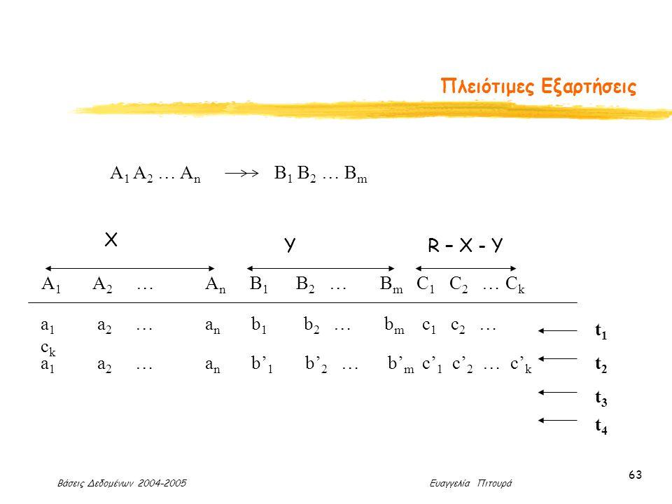 Βάσεις Δεδομένων 2004-2005 Ευαγγελία Πιτουρά 63 Πλειότιμες Εξαρτήσεις A 1 A 2 … A n B 1 B 2 … B m A 1 A 2 … A n B 1 B 2 … B m C 1 C 2 … C k a 1 a 2 … a n b 1 b 2 … b m c 1 c 2 … c k a 1 a 2 … a n b' 1 b' 2 … b' m c' 1 c' 2 … c' k t1t1 t2t2 t3t3 t4t4 Χ ΥR – X - Y