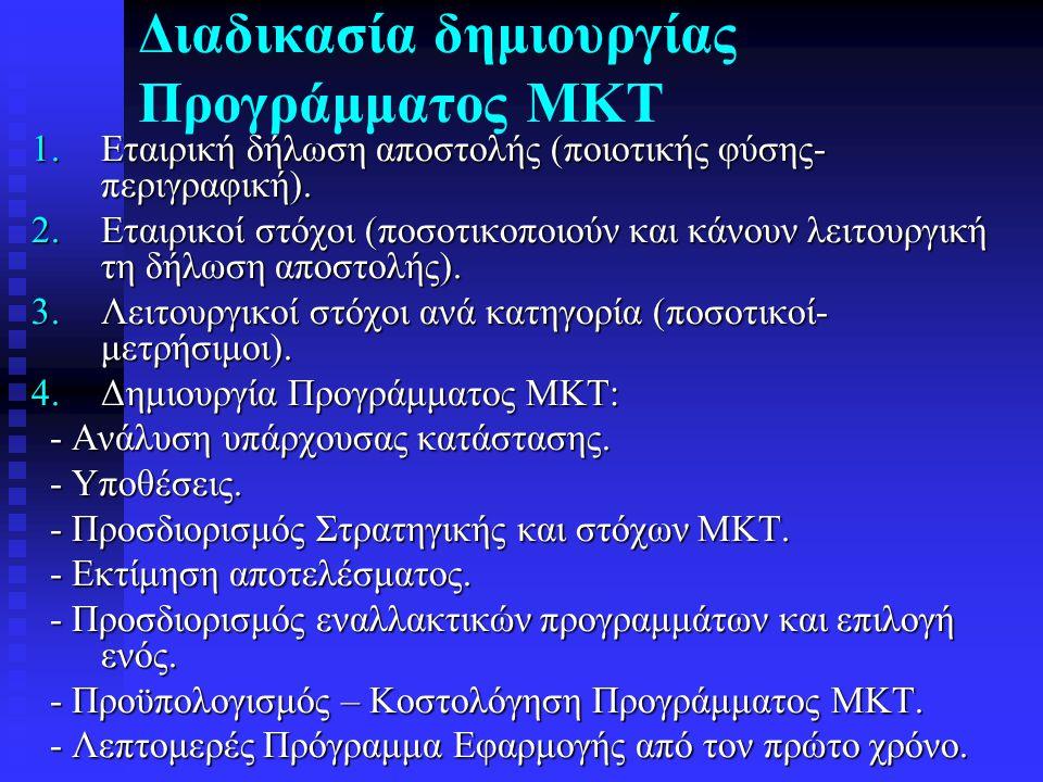 Διαδικασία δημιουργίας Προγράμματος ΜΚΤ 1.Εταιρική δήλωση αποστολής (ποιοτικής φύσης- περιγραφική). 2.Εταιρικοί στόχοι (ποσοτικοποιούν και κάνουν λειτ