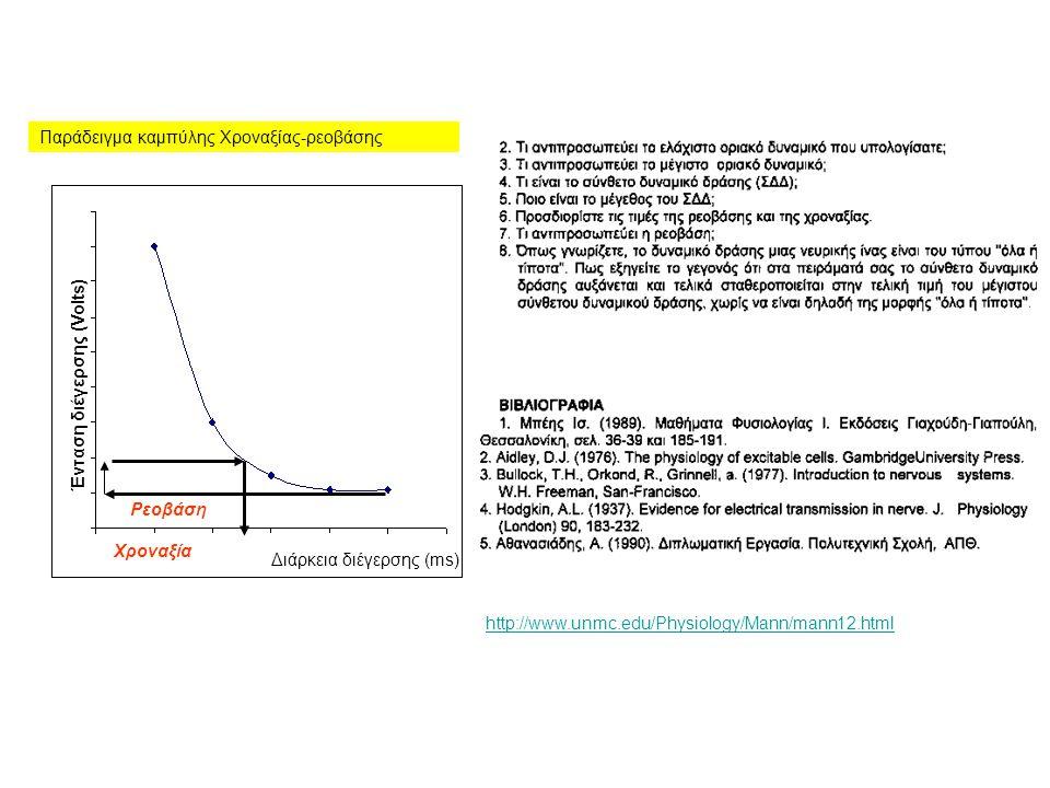 Ρεοβάση Διάρκεια διέγερσης (ms) Ένταση διέγερσης (Volts) Χροναξία Παράδειγμα καμπύλης Χροναξίας-ρεοβάσης http://www.unmc.edu/Physiology/Mann/mann12.ht