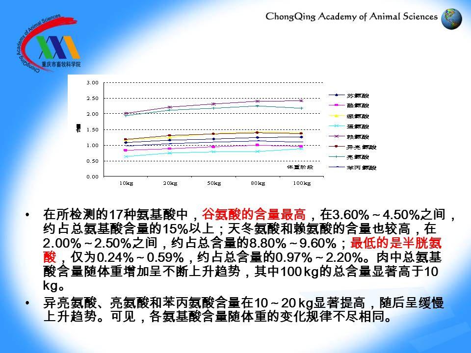 在所检测的 17 种氨基酸中,谷氨酸的含量最高,在 3.60% ~ 4.50% 之间, 约占总氨基酸含量的 15% 以上;天冬氨酸和赖氨酸的含量也较高,在 2.00% ~ 2.50% 之间,约占总含量的 8.80% ~ 9.60% ;最低的是半胱氨 酸,仅为 0.24% ~ 0.59% ,约占总含量