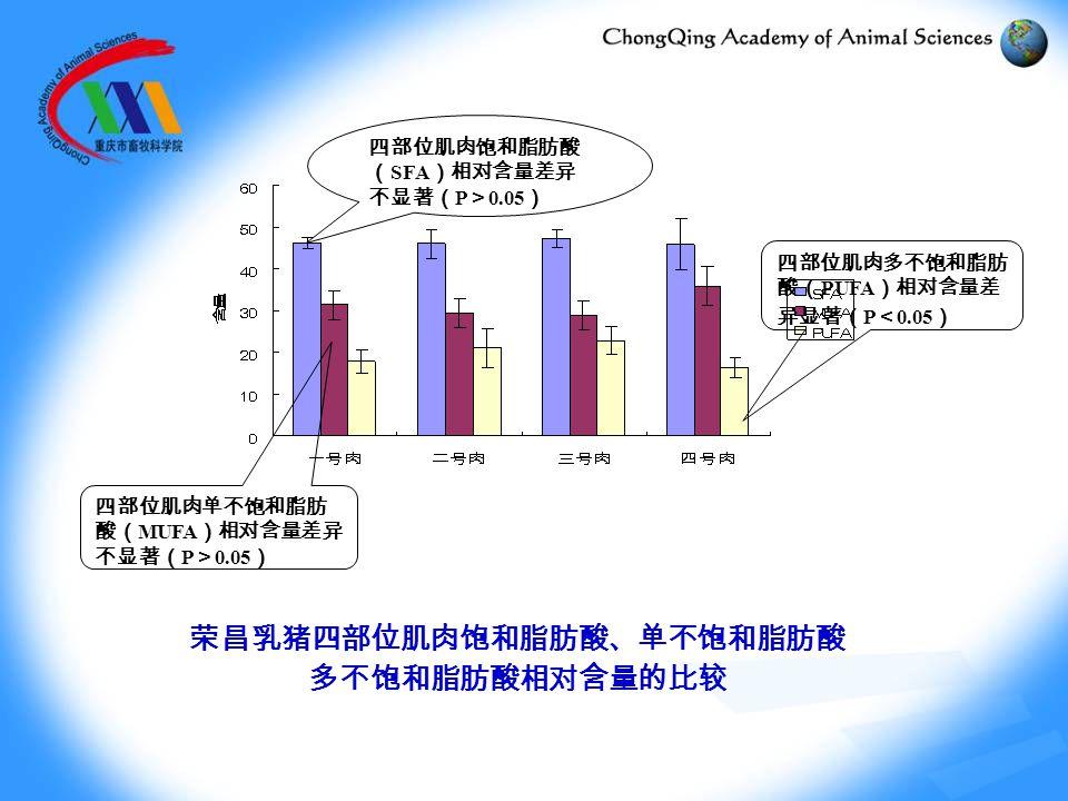 荣昌乳猪四部位肌肉饱和脂肪酸、单不饱和脂肪酸 多不饱和脂肪酸相对含量的比较 四部位肌肉饱和脂肪酸 ( SFA )相对含量差异 不显著( P > 0.05 ) 四部位肌肉单不饱和脂肪 酸( MUFA )相对含量差异 不显著( P > 0.05 ) 四部位肌肉多不饱和脂肪 酸( PUFA )相对含量差