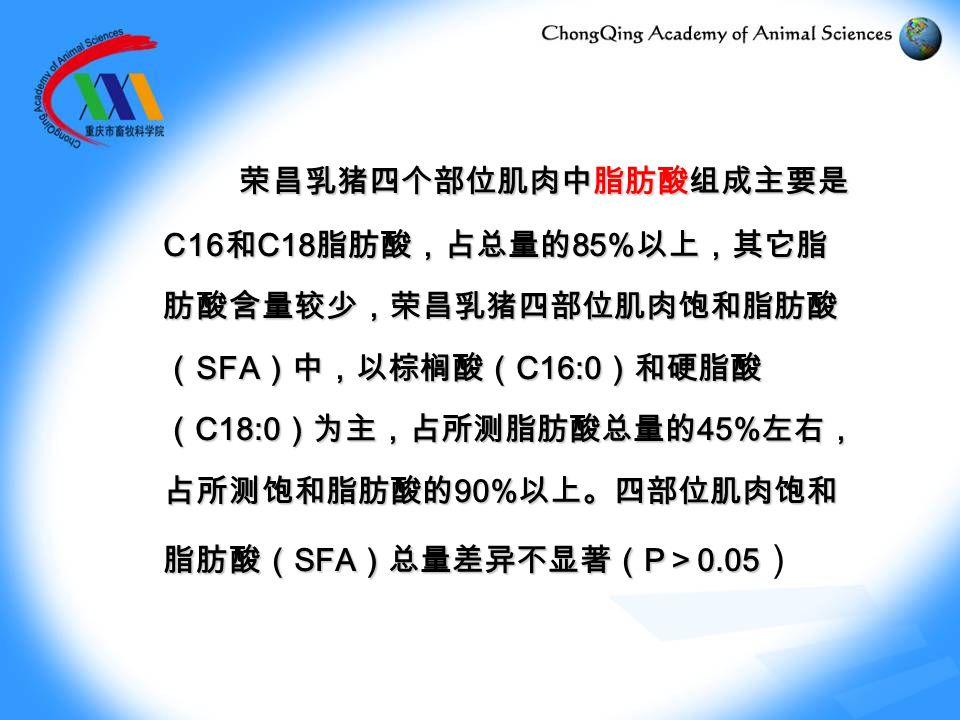 荣昌乳猪四个部位肌肉中脂肪酸组成主要是 C16 和 C18 脂肪酸,占总量的 85% 以上,其它脂 肪酸含量较少,荣昌乳猪四部位肌肉饱和脂肪酸 ( SFA )中,以棕榈酸( C16:0 )和硬脂酸 ( C18:0 )为主,占所测脂肪酸总量的 45% 左右, 占所测饱和脂肪酸的 90% 以上。四部位肌