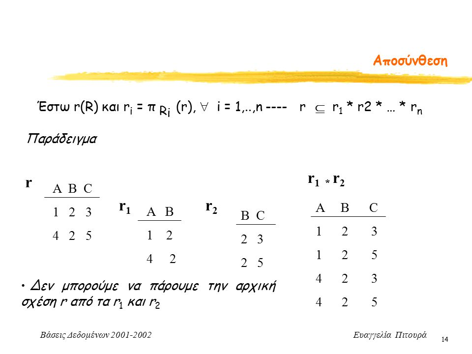 Βάσεις Δεδομένων 2001-2002 Ευαγγελία Πιτουρά 14 Αποσύνθεση Έστω r(R) και r i = π R i (r),  i = 1,..,n ---- r  r 1 * r2 * … * r n Παράδειγμα Α B C 1 2 3 4 2 5 r A B 1 2 4 2 r1r1 r2r2 B C 2 3 2 5 r 1 * r 2 A B C 1 2 3 1 2 5 4 2 3 4 2 5 Δεν μπορούμε να πάρουμε την αρχική σχέση r από τα r 1 και r 2