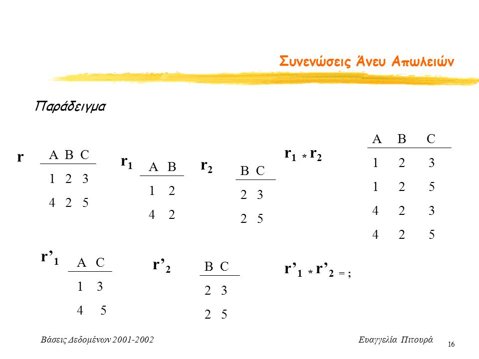 Βάσεις Δεδομένων 2001-2002 Ευαγγελία Πιτουρά 16 Συνενώσεις Άνευ Απωλειών Παράδειγμα Α B C 1 2 3 4 2 5 r A B 1 2 4 2 r1r1 r2r2 B C 2 3 2 5 r 1 * r 2 A B C 1 2 3 1 2 5 4 2 3 4 2 5 A C 1 3 4 5 r' 1 r' 2 B C 2 3 2 5 r' 1 * r' 2 = ;