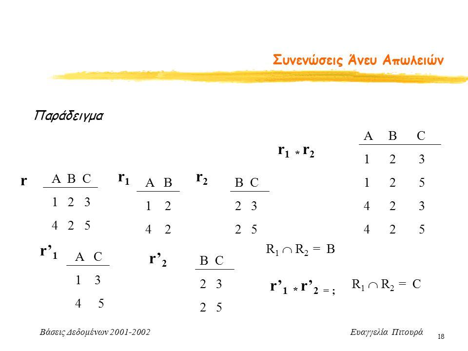 Βάσεις Δεδομένων 2001-2002 Ευαγγελία Πιτουρά 18 Συνενώσεις Άνευ Απωλειών Παράδειγμα Α B C 1 2 3 4 2 5 r A B 1 2 4 2 r1r1 r2r2 B C 2 3 2 5 r 1 * r 2 A B C 1 2 3 1 2 5 4 2 3 4 2 5 A C 1 3 4 5 r' 1 r' 2 B C 2 3 2 5 r' 1 * r' 2 = ; R 1  R 2 = Β R 1  R 2 = C