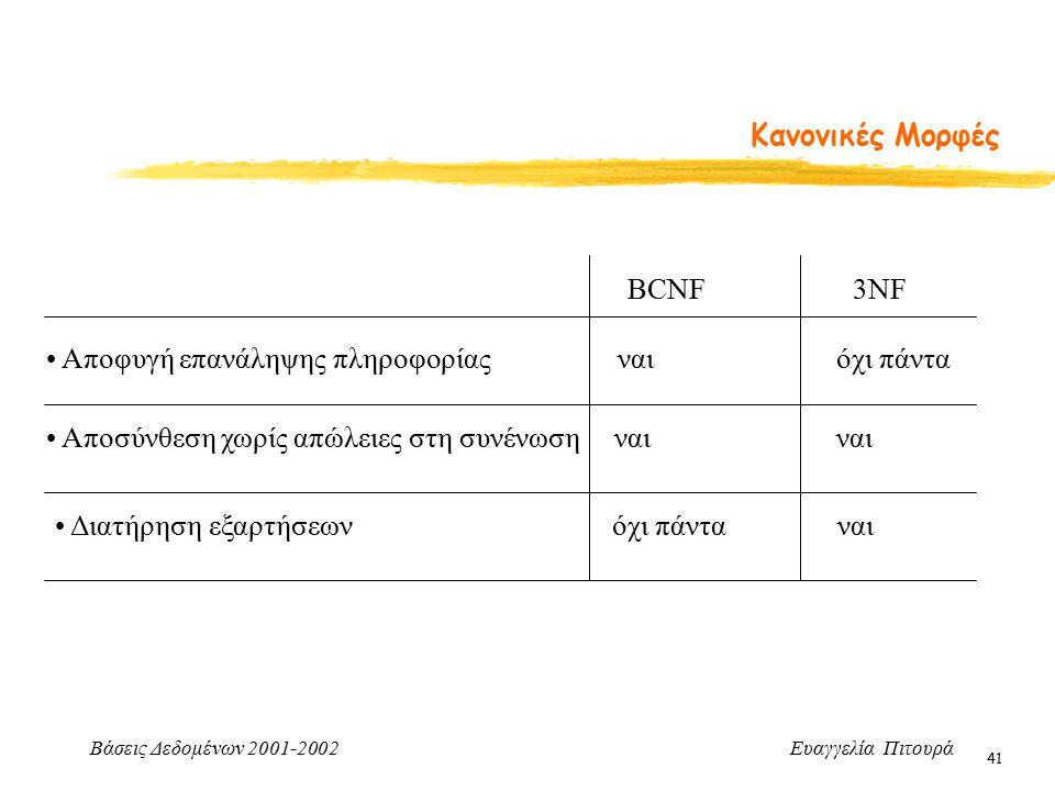 Βάσεις Δεδομένων 2001-2002 Ευαγγελία Πιτουρά 41 Κανονικές Μορφές Αποφυγή επανάληψης πληροφορίας ναι όχι πάντα Αποσύνθεση χωρίς απώλειες στη συνένωση ναι ναι Διατήρηση εξαρτήσεων όχι πάντα ναι BCNF 3NF