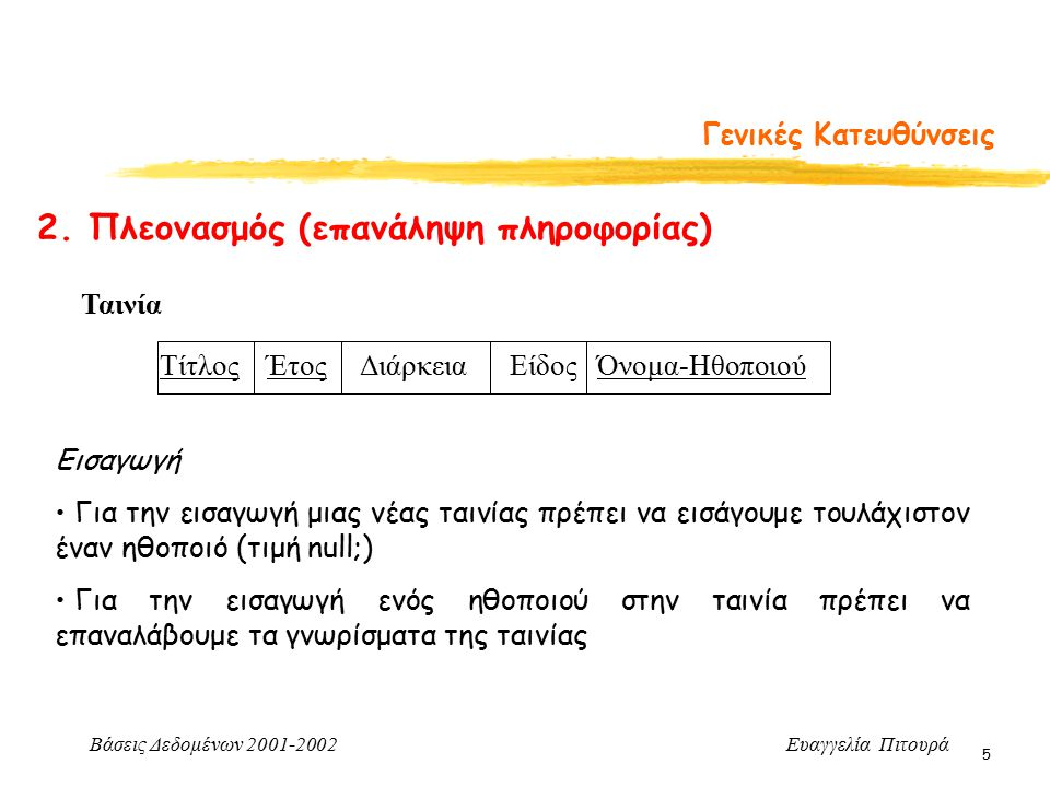 Βάσεις Δεδομένων 2001-2002 Ευαγγελία Πιτουρά 5 Γενικές Κατευθύνσεις 2. Πλεονασμός (επανάληψη πληροφορίας) Ταινία Τίτλος Έτος Διάρκεια Είδος Όνομα-Ηθοπ