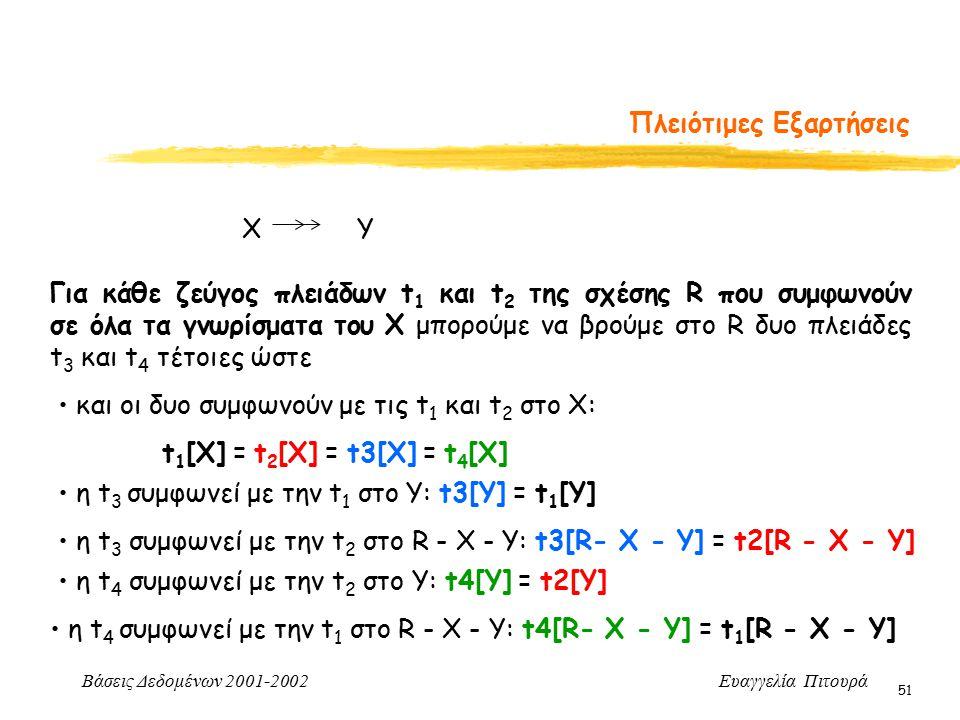 Βάσεις Δεδομένων 2001-2002 Ευαγγελία Πιτουρά 51 Πλειότιμες Εξαρτήσεις Για κάθε ζεύγος πλειάδων t 1 και t 2 της σχέσης R που συμφωνούν σε όλα τα γνωρίσματα του X μπορούμε να βρούμε στο R δυο πλειάδες t 3 και t 4 τέτοιες ώστε και οι δυo συμφωνούν με τις t 1 και t 2 στο X: t 1 [X] = t 2 [X] = t3[X] = t 4 [X] η t 3 συμφωνεί με την t 1 στο Υ: t3[Y] = t 1 [Y] η t 3 συμφωνεί με την t 2 στο R - X - Y: t3[R- X - Y] = t2[R - X - Y] η t 4 συμφωνεί με την t 1 στο R - X - Y: t4[R- X - Y] = t 1 [R - X - Y] η t 4 συμφωνεί με την t 2 στο Υ: t4[Y] = t2[Y] X Y
