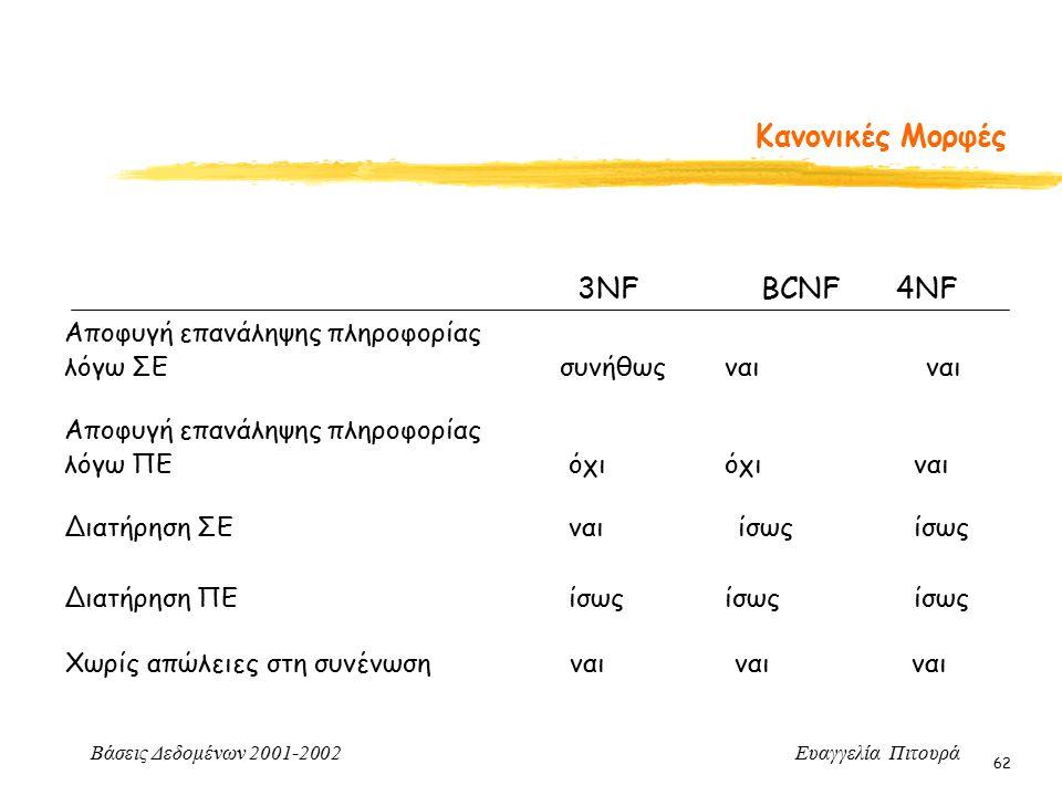 Βάσεις Δεδομένων 2001-2002 Ευαγγελία Πιτουρά 62 Κανονικές Μορφές 3NF BCNF 4NF Αποφυγή επανάληψης πληροφορίας λόγω ΣΕ συνήθως ναι ναι Αποφυγή επανάληψης πληροφορίας λόγω ΠΕ όχι όχιναι Διατήρηση ΣΕ ναι ίσωςίσως Διατήρηση ΠΕ ίσως ίσωςίσως Χωρίς απώλειες στη συνένωση ναι ναι ναι