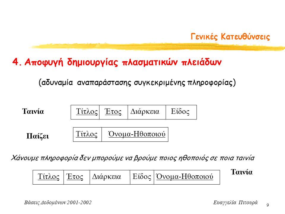 Βάσεις Δεδομένων 2001-2002 Ευαγγελία Πιτουρά 60 Τέταρτη Κανονική Μορφή Αλγόριθμος Αποσύνθεσης σε 4NF Αποσύνθεση του αρχικού σχήματος R σε δύο σχήματα R 1 με γνωρίσματα Χ  Y R 2 με γνωρίσματα R - Y (παρόμοιος με την BCNF αποσύνθεση) Βρες μια μη τετριμμένη ΠΕ που παραβιάζει τον 4NF ορισμό, έστω X Y και Χ  Υ = 