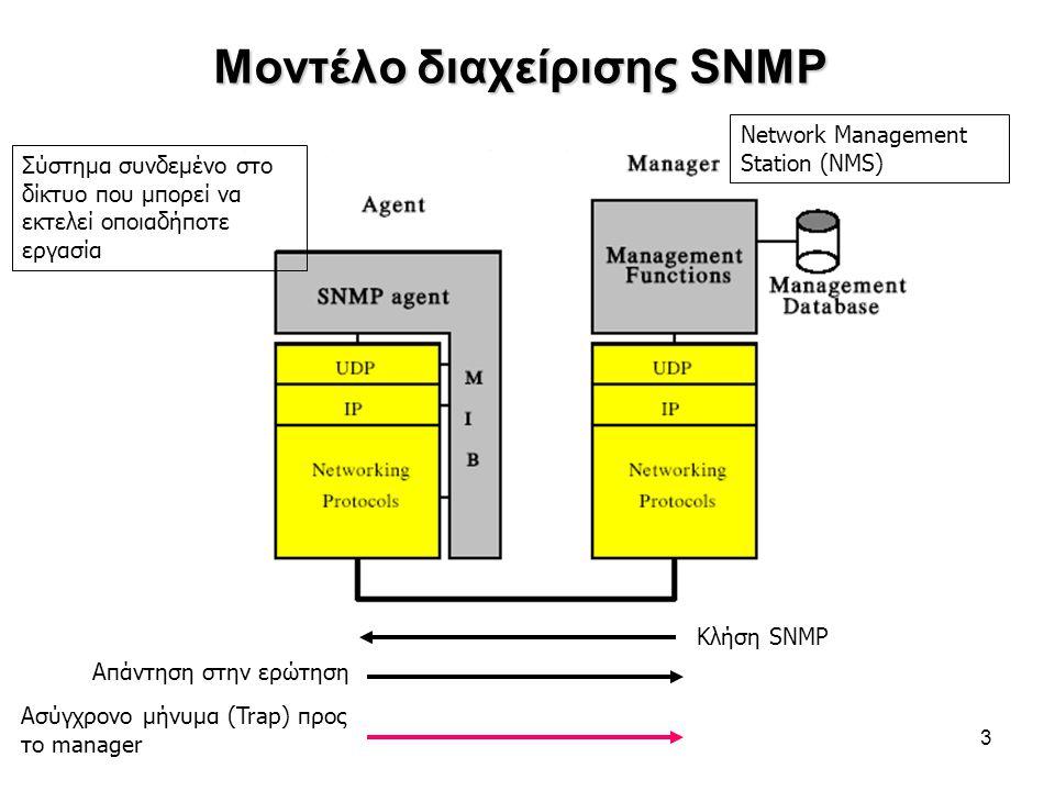 3 Μοντέλο διαχείρισης SNMP Κλήση SNMP Απάντηση στην ερώτηση Ασύγχρονο μήνυμα (Trap) προς το manager Σύστημα συνδεμένο στο δίκτυο που μπορεί να εκτελεί οποιαδήποτε εργασία Network Management Station (NMS)