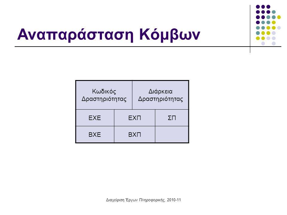Διαχείριση Έργων Πληροφορικής, 2010-11 Κομβικά Δίκτυα Οι δραστηριότητες παριστάνονται με κόμβους Τα τόξα αντιπροσωπεύουν σχέσεις αλληλεξάρτησης μεταξύ των δραστηριοτήτων Μπορούμε να εμφανίσουμε χρόνους αναμονής ή προέναρξης